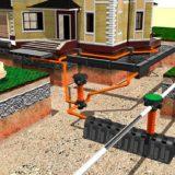 Необходимость дренажной системы для частного дома